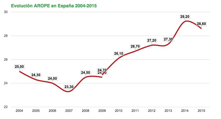 Aumento de la pobreza durante los últimos años.