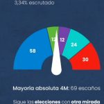 escrutinio 3,34%