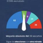 escrutinio 37,59%