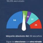 escrutinio 56,33%