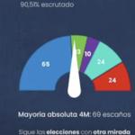 escrutinio 90,51%