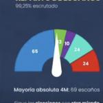escrutinio 99,25%